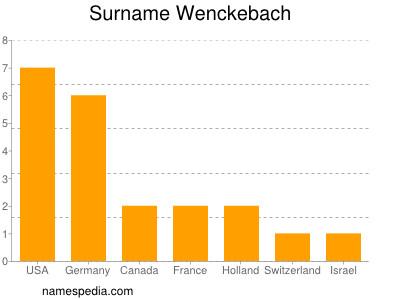 Surname Wenckebach