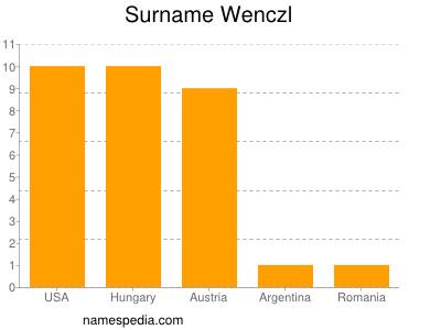 Surname Wenczl