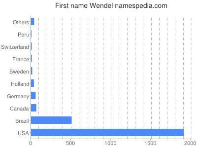 Given name Wendel
