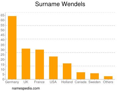 Surname Wendels