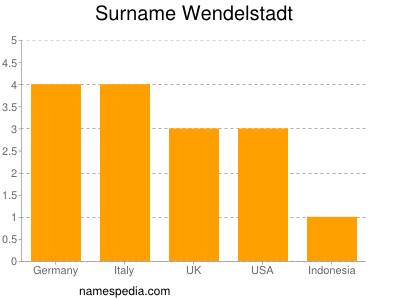 Surname Wendelstadt