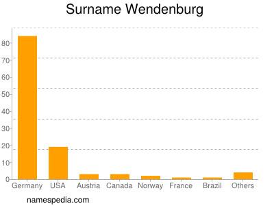 Surname Wendenburg