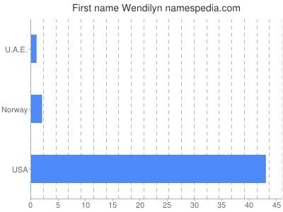 Given name Wendilyn