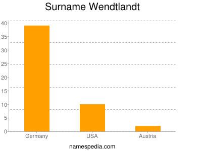 Surname Wendtlandt
