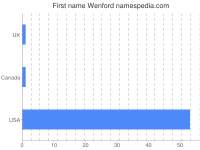 Given name Wenford