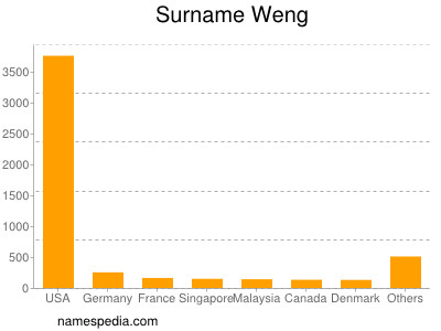 Surname Weng