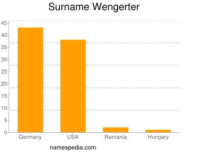 Surname Wengerter