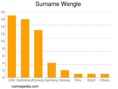 Surname Wengle