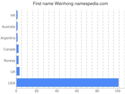 Given name Wenhong