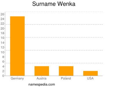 Surname Wenka