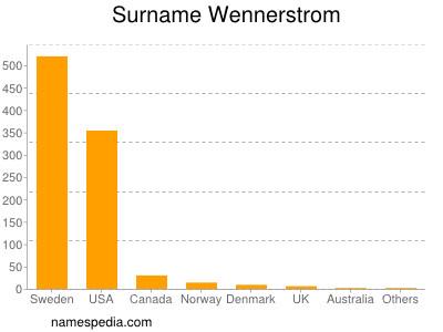 Surname Wennerstrom