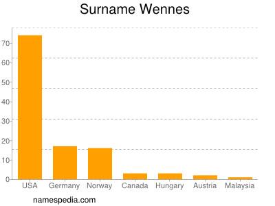 Surname Wennes