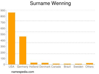Surname Wenning