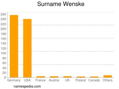 Surname Wenske