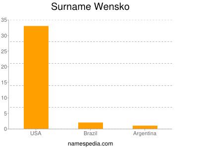 Surname Wensko