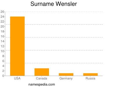 Surname Wensler