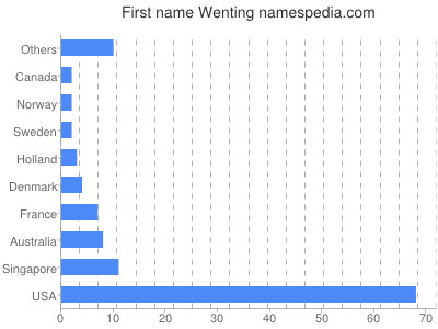Given name Wenting