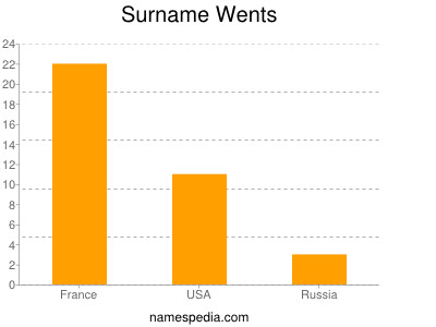Surname Wents