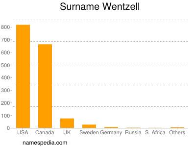 Surname Wentzell