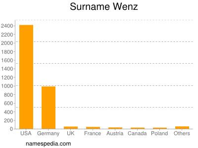 Surname Wenz