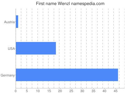 Vornamen Wenzl