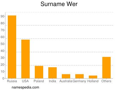 Surname Wer