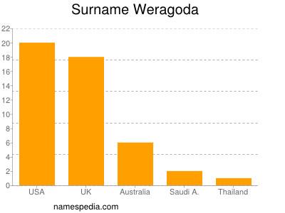 Surname Weragoda