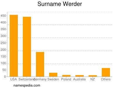 Surname Werder
