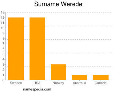 Surname Werede