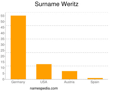 Surname Weritz