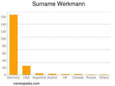 Surname Werkmann