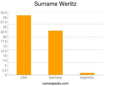 Surname Werlitz