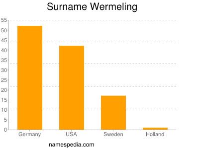 Surname Wermeling