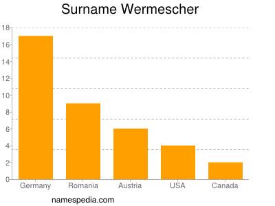Surname Wermescher