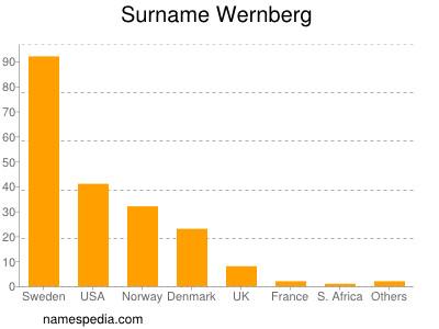 Surname Wernberg