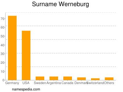 Surname Werneburg