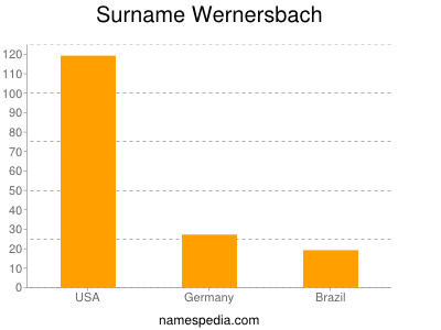 Surname Wernersbach