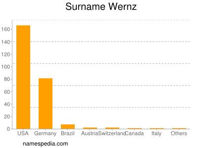 Surname Wernz
