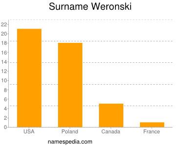 Surname Weronski
