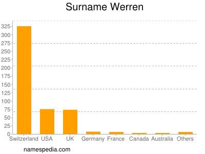 Familiennamen Werren