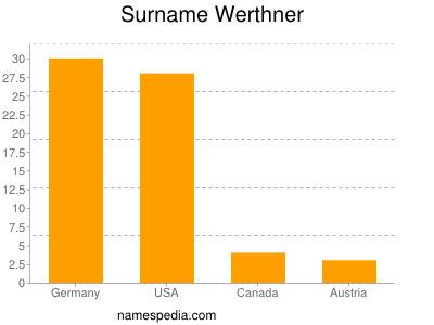 Surname Werthner