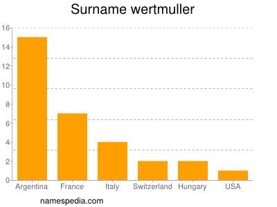 Surname Wertmuller