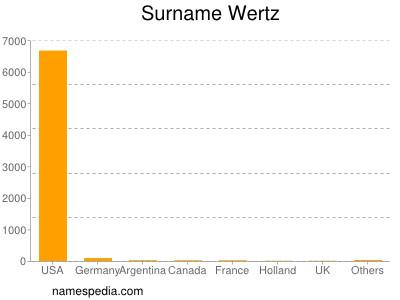 Surname Wertz
