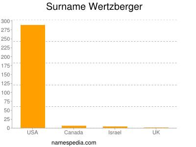 Surname Wertzberger