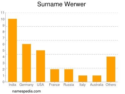 Surname Werwer