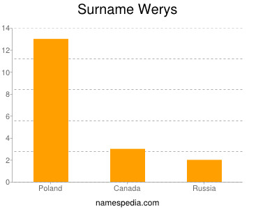 Surname Werys