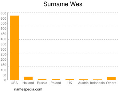 Surname Wes