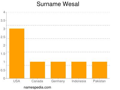 Surname Wesal
