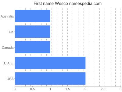 Given name Wesco