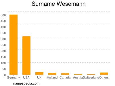 Surname Wesemann